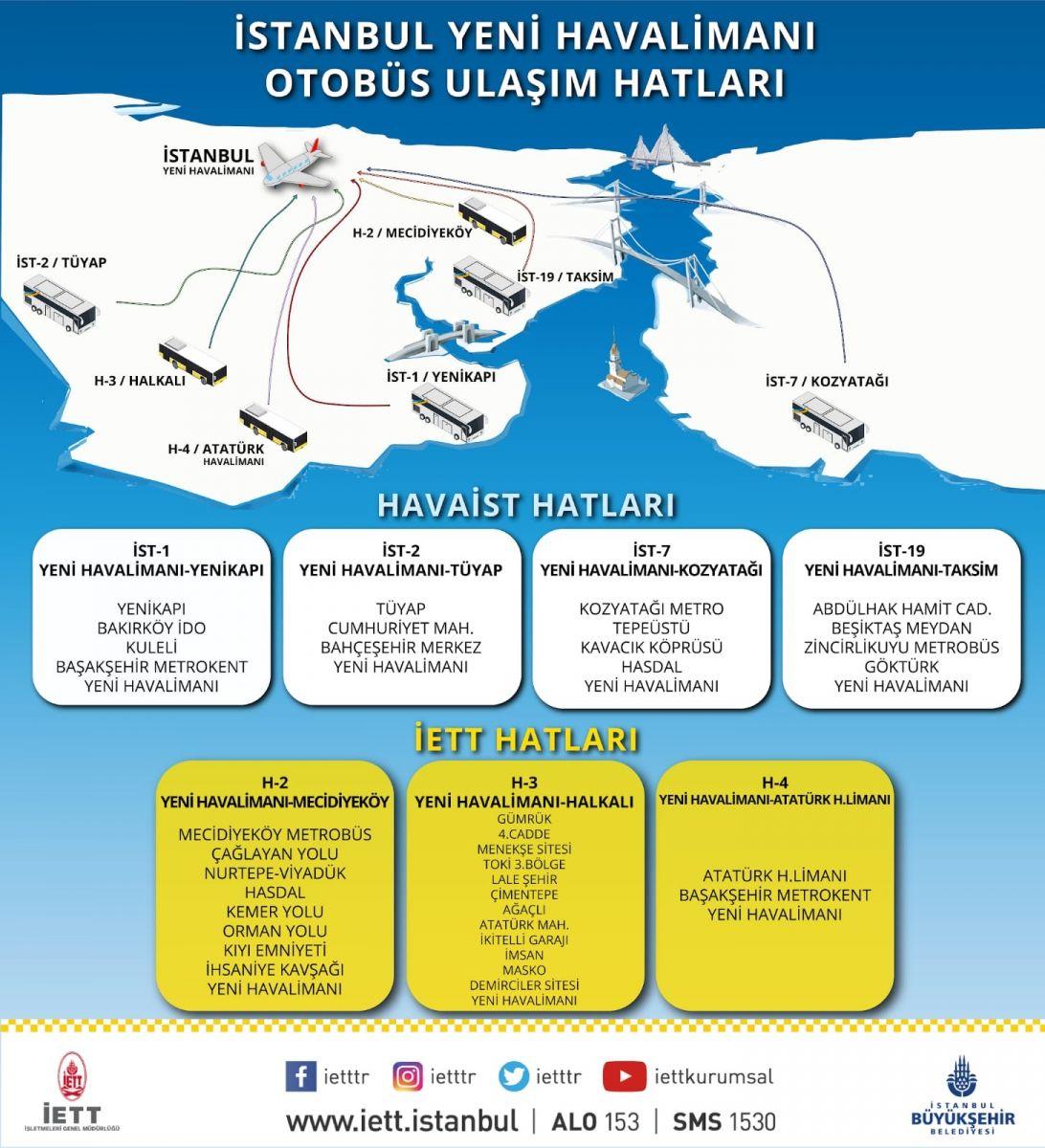 Havalimanı Harita